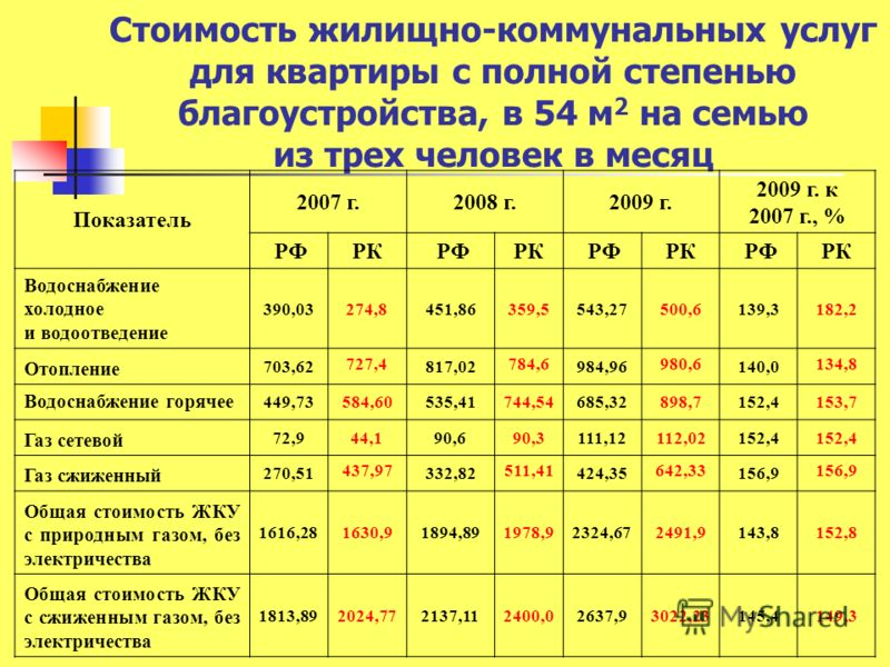 Стоимость жилищно-коммунальных услуг для квартиры с полной степенью благоустройства, в 54 м 2 на семью из трех человек в месяц Показатель 2007 г.2008 г.2009 г. 2009 г. к 2007 г., % РФ РК РФ РК РФ РК РФ РК Водоснабжение холодное и водоотведение 390,03