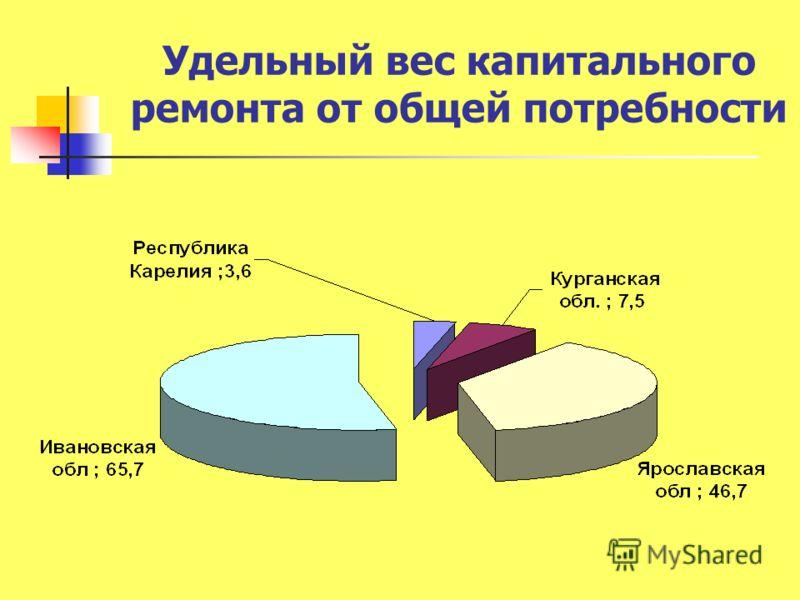 Удельный вес капитального ремонта от общей потребности