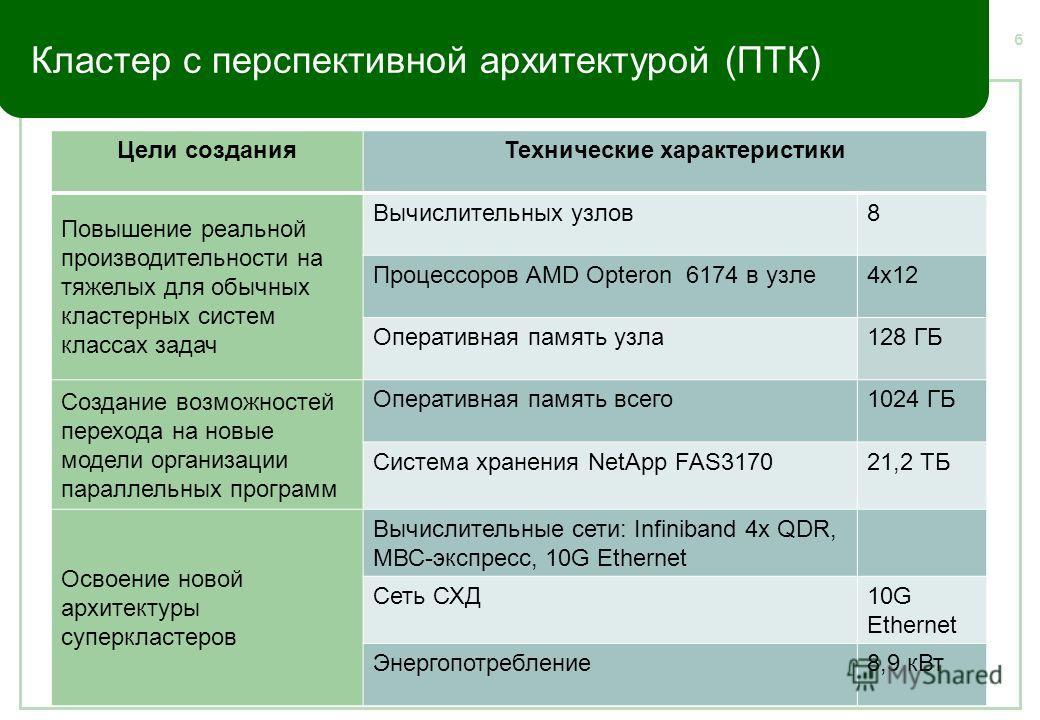 Кластер с перспективной архитектурой (ПТК) Цели созданияТехнические характеристики Повышение реальной производительности на тяжелых для обычных кластерных систем классах задач Вычислительных узлов8 Процессоров AMD Opteron 6174 в узле4х12 Оперативная