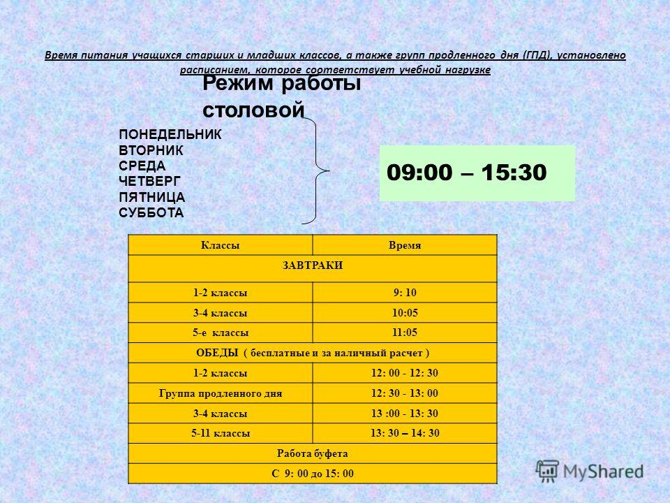 Время питания учащихся старших и младших классов, а также групп продленного дня (ГПД), установлено расписанием, которое соответствует учебной нагрузке 09:00 – 15:30 Режим работы столовой ПОНЕДЕЛЬНИК ВТОРНИК СРЕДА ЧЕТВЕРГ ПЯТНИЦА СУББОТА КлассыВремя З