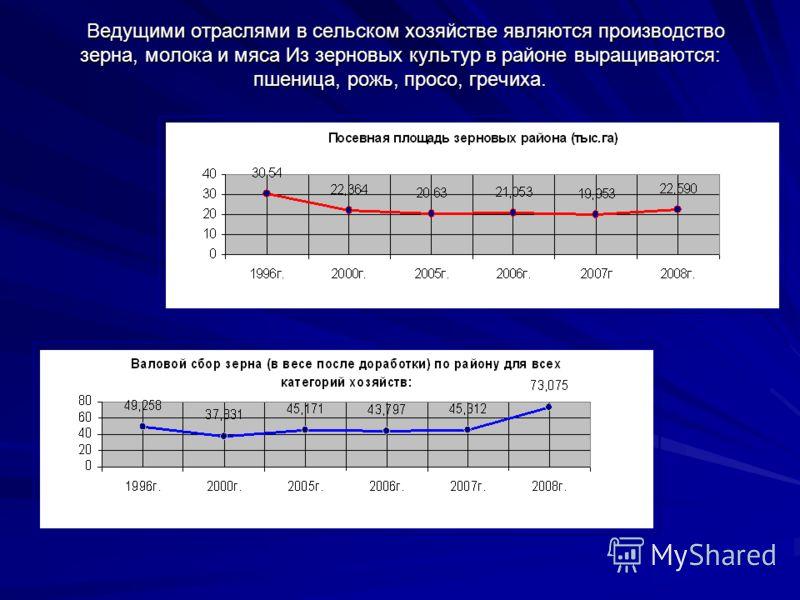 Основные показатели социально- экономического развития района Объем отгруженных товаров собственного производства, выполненных работ и услуг собственными силами в 2008 году составил 580700 тыс. рублей, что в 1,9 раза больше, чем в 2007 году. Производ