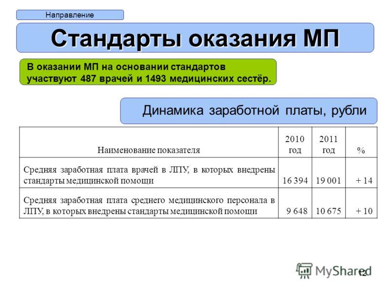 12 Направление Стандарты оказания МП В оказании МП на основании стандартов участвуют 487 врачей и 1493 медицинских сестёр. Динамика заработной платы, рубли Наименование показателя 2010 год 2011 год% Средняя заработная плата врачей в ЛПУ, в которых вн