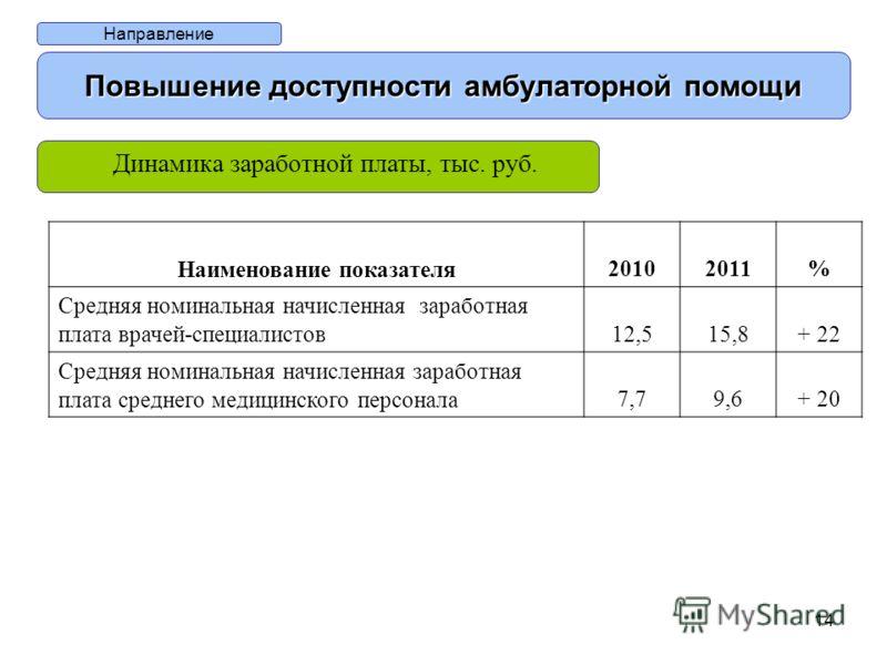 14 Направление Повышение доступности амбулаторной помощи Динамика заработной платы, тыс. руб. Наименование показателя20102011% Средняя номинальная начисленная заработная плата врачей-специалистов12,515,8+ 22 Средняя номинальная начисленная заработная