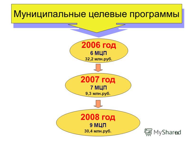 14 Муниципальные целевые программы 2007 год 7 МЦП 9,3 млн.руб. 2006 год 6 МЦП 32,2 млн.руб. 2008 год 9 МЦП 30,4 млн.руб.