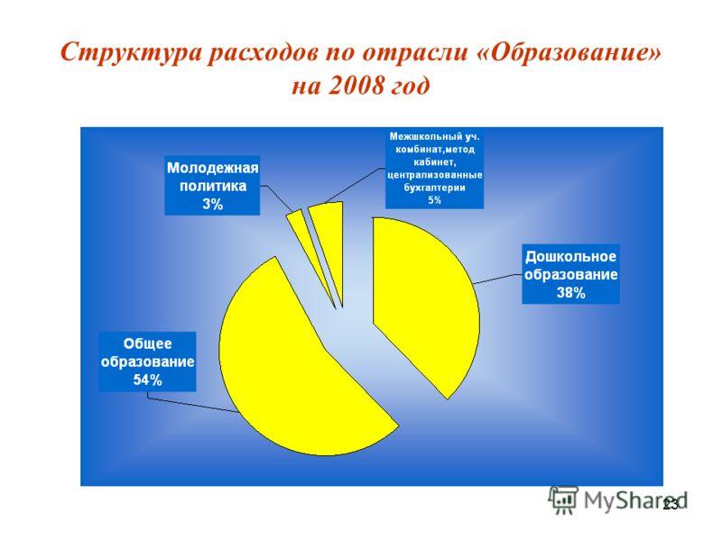 23 Структура расходов по отрасли «Образование» на 2008 год