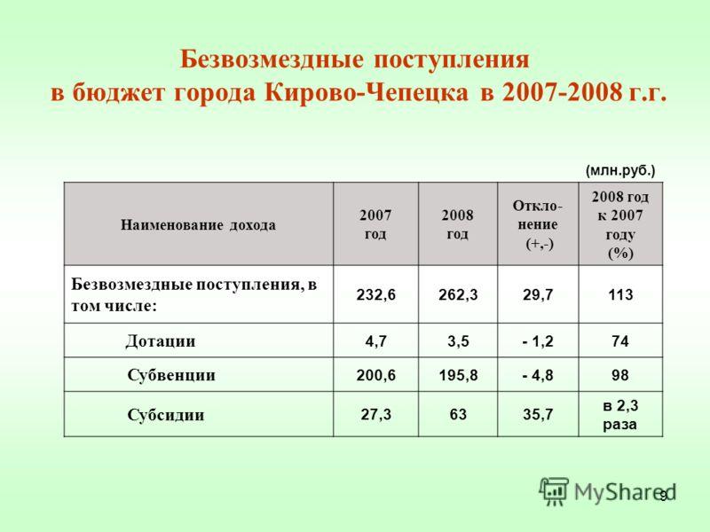 9 Безвозмездные поступления в бюджет города Кирово-Чепецка в 2007-2008 г.г. (млн.руб.) Наименование дохода 2007 год 2008 год Откло- нение (+,-) 2008 год к 2007 году (%) Безвозмездные поступления, в том числе: 232,6262,329,7113 Дотации 4,73,5- 1,274 С