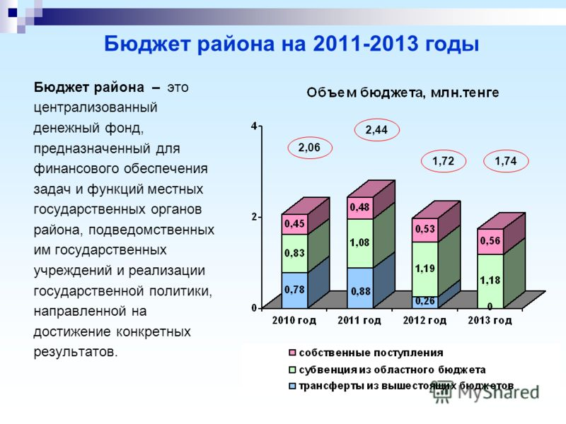Бюджет района на 2011-2013 годы Бюджет района – это централизованный денежный фонд, предназначенный для финансового обеспечения задач и функций местных государственных органов района, подведомственных им государственных учреждений и реализации госуда
