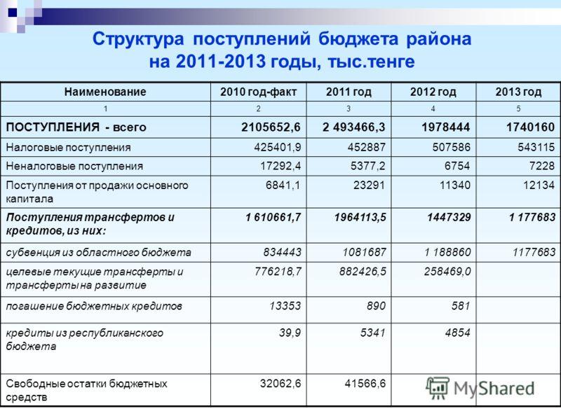 Структура поступлений бюджета района на 2011-2013 годы, тыс.тенге Наименование2010 год-факт2011 год2012 год2013 год 12345 ПОСТУПЛЕНИЯ - всего2105652,62 493466,319784441740160 Налоговые поступления425401,9452887507586543115 Неналоговые поступления1729