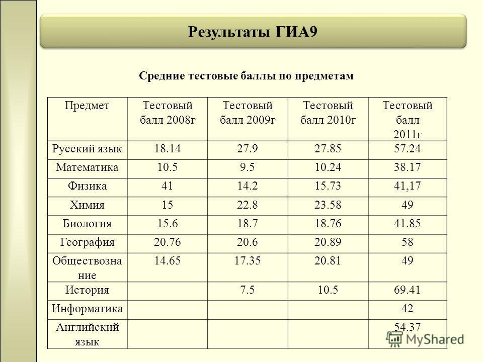 Результаты ГИА9 Средние тестовые баллы по предметам ПредметТестовый балл 2008г Тестовый балл 2009г Тестовый балл 2010г Тестовый балл 2011г Русский язык18.1427.927.8557.24 Математика10.59.510.2438.17 Физика4114.215.7341,17 Химия1522.823.5849 Биология1