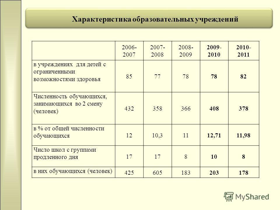 2006- 2007 2007- 2008 2008- 2009 2009- 2010 2010- 2011 в учреждениях для детей с ограниченными возможностями здоровья 857778 82 Численность обучающихся, занимающихся во 2 смену (человек) 432358366408378 в % от общей численности обучающихся 1210,31112