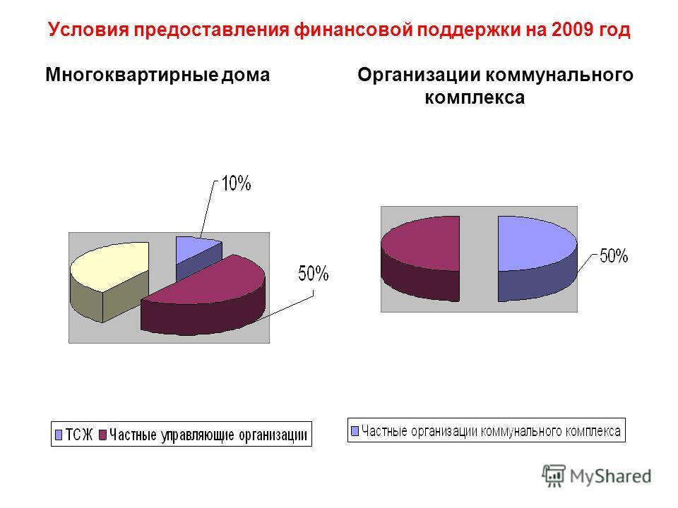 Условия предоставления финансовой поддержки на 2009 год Многоквартирные дома Организации коммунального комплекса