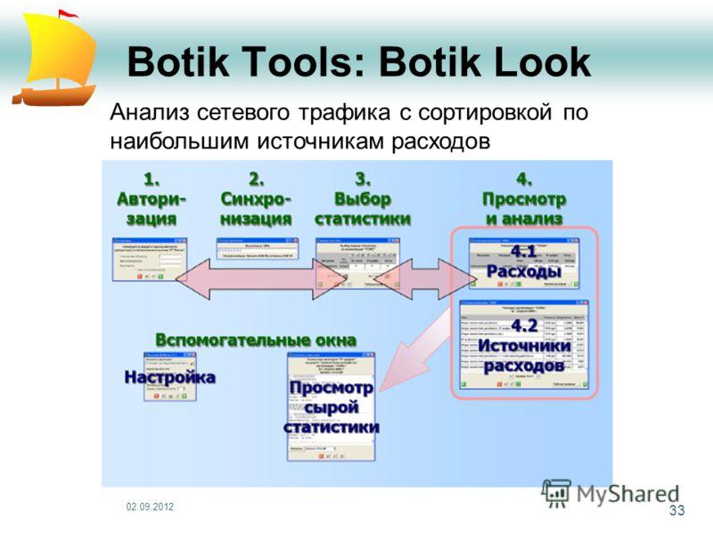 02.09.2012 33 Botik Tools: Botik Look Анализ сетевого трафика с сортировкой по наибольшим источникам расходов