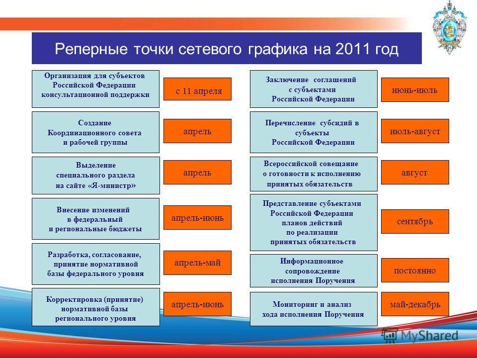Реперные точки сетевого графика на 2011 год Создание Координационного совета и рабочей группы апрель Внесение изменений в федеральный и региональные бюджеты апрель-июнь Корректировка (принятие) нормативной базы регионального уровня. апрель-июнь Заклю