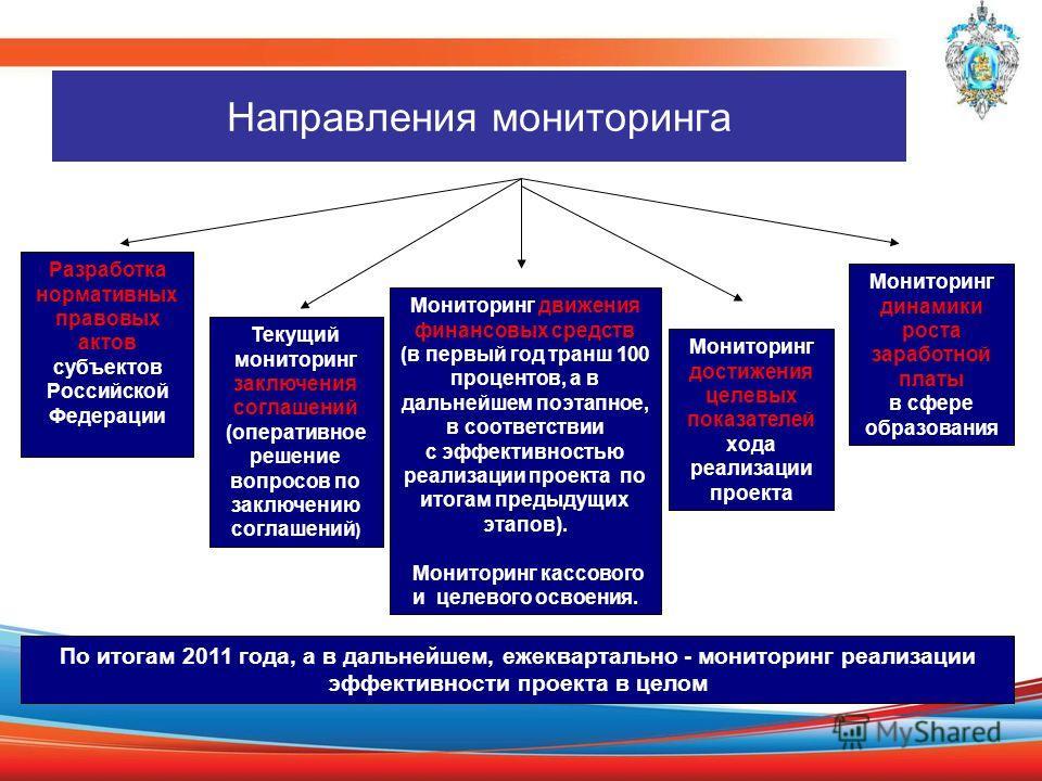 Направления мониторинга Текущий мониторинг заключения соглашений (оперативное решение вопросов по заключению соглашений ) Мониторинг движения финансовых средств (в первый год транш 100 процентов, а в дальнейшем поэтапное, в соответствии с эффективнос