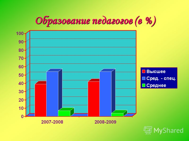 Образование педагогов (в %)