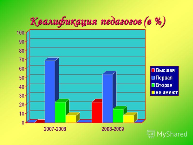 Квалификация педагогов (в %)