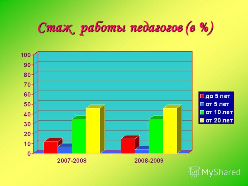 Стаж работы педагогов (в %)