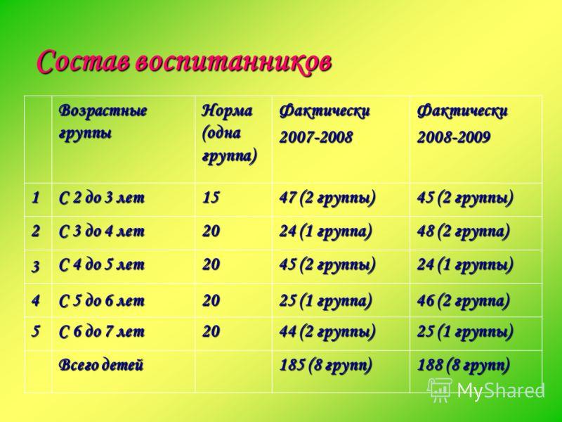 Состав воспитанников Возрастные группы Норма (одна группа) Фактически2007-2008Фактически2008-2009 1 С 2 до 3 лет 15 47 (2 группы) 45 (2 группы) 2 С 3 до 4 лет 20 24 (1 группа) 48 (2 группа) 3 С 4 до 5 лет 20 45 (2 группы) 24 (1 группы) 4 С 5 до 6 лет