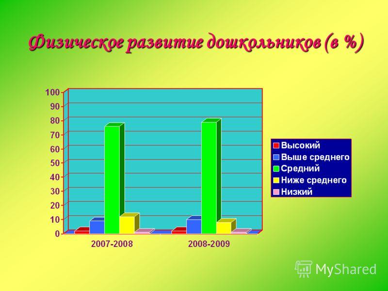 Физическое развитие дошкольников (в %)