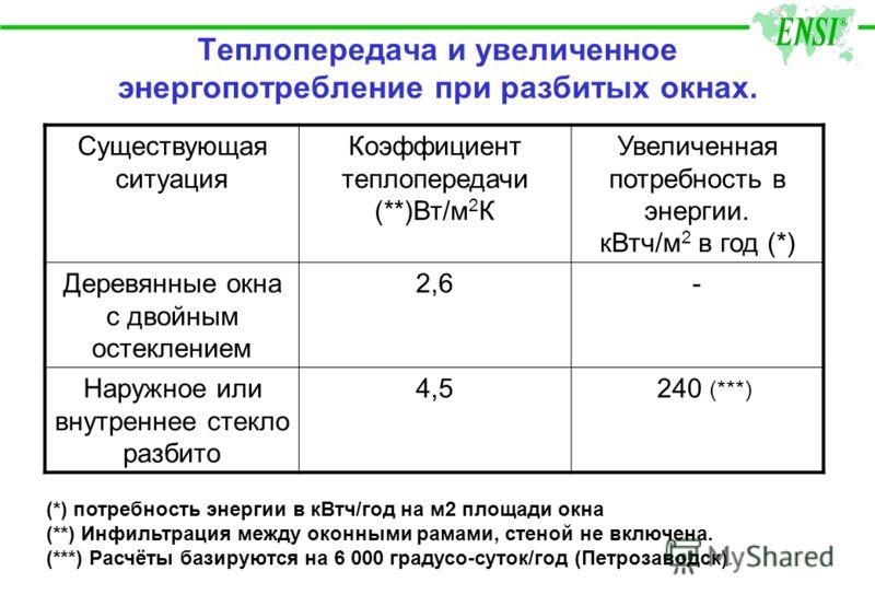 Теплопередача и увеличенное энергопотребление при разбитых окнах. Существующая ситуация Коэффициент теплопередачи (**)Вт/м 2 К Увеличенная потребность в энергии. кВтч/м 2 в год (*) Деревянные окна с двойным остеклением 2,6- Наружное или внутреннее ст