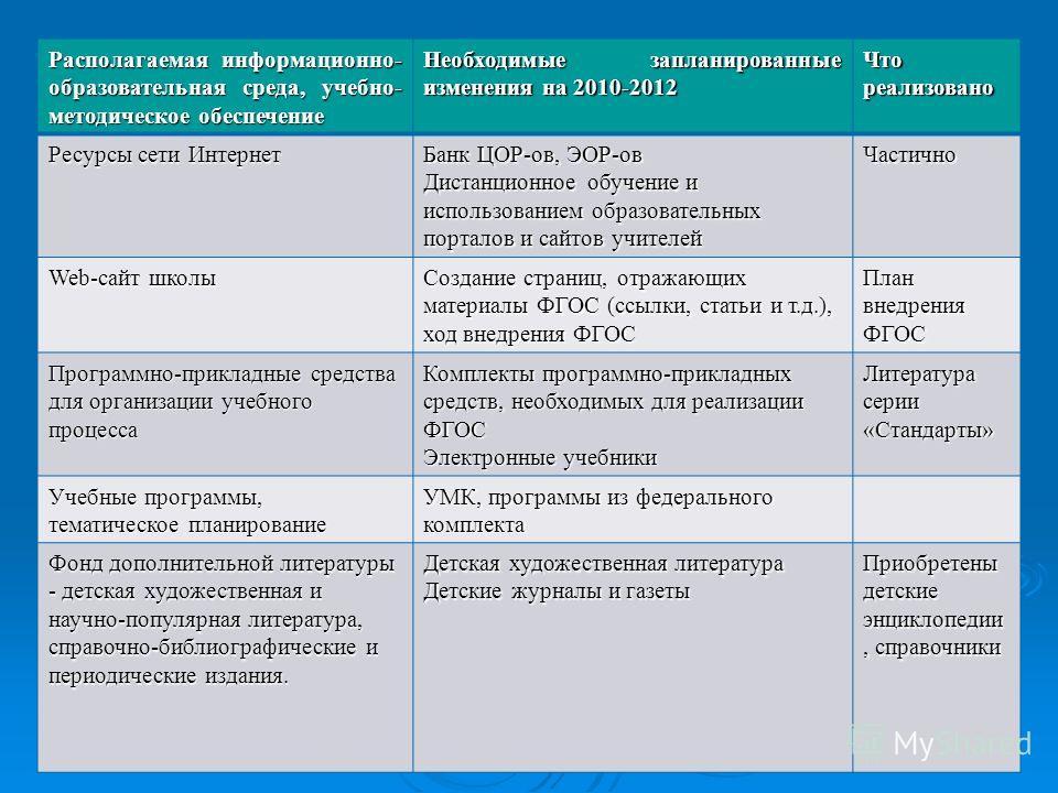 Располагаемая информационно- образовательная среда, учебно- методическое обеспечение Необходимые запланированные изменения на 2010-2012 Что реализовано Ресурсы сети Интернет Банк ЦОР-ов, ЭОР-ов Дистанционное обучение и использованием образовательных