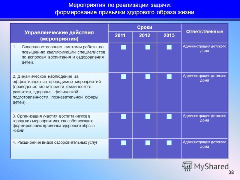 38 Управленческие действия (мероприятия) Сроки Ответственные 201120122013 1.Совершенствование системы работы по повышению квалификации специалистов по вопросам воспитания и оздоровления детей. Администрация детского дома 2. Динамическое наблюдение за