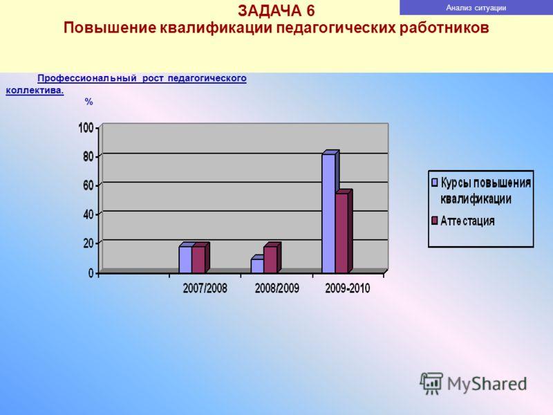 ЗАДАЧА 6 Повышение квалификации педагогических работников Анализ ситуации Профессиональный рост педагогического коллектива. %