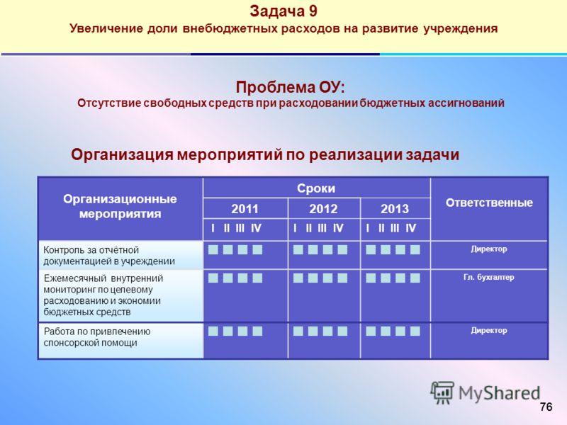 76 Задача 9 Увеличение доли внебюджетных расходов на развитие учреждения Организационные мероприятия Сроки Ответственные 201120122013 I II III IV Контроль за отчётной документацией в учреждении Директор Ежемесячный внутренний мониторинг по целевому р