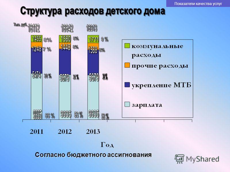 Согласно бюджетного ассигнования