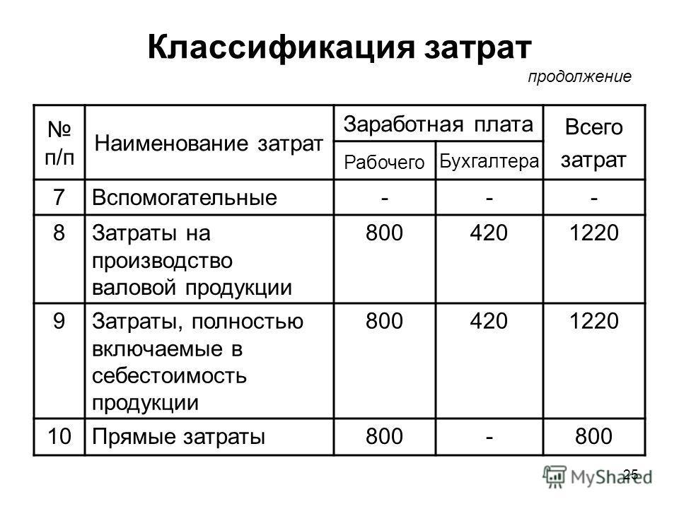 25 Классификация затрат п/п Наименование затрат Заработная плата Всего затрат Рабочего Бухгалтера 7Вспомогательные--- 8Затраты на производство валовой продукции 8004201220 9Затраты, полностью включаемые в себестоимость продукции 8004201220 10Прямые з