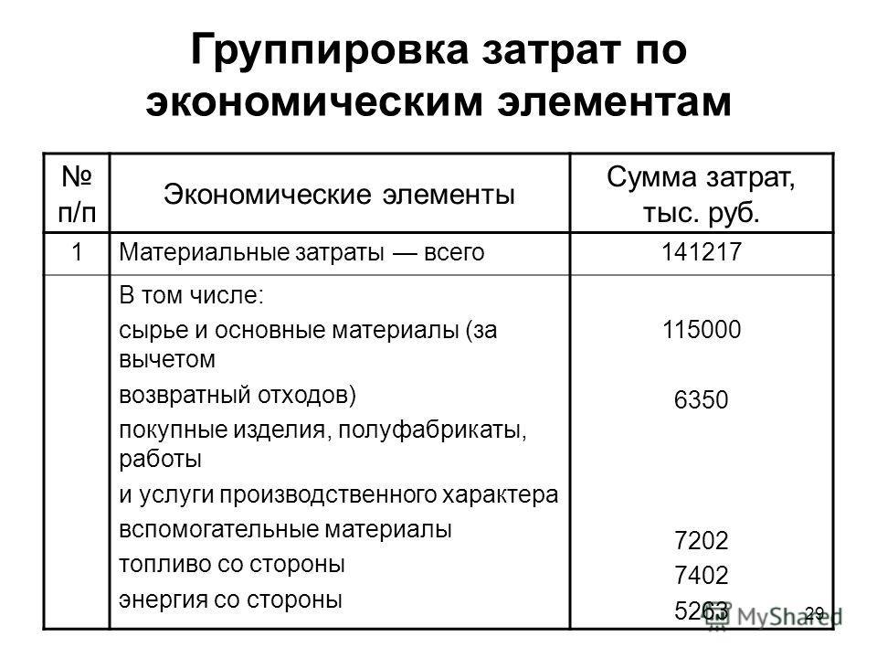 Учет затрат по экономическим элементам