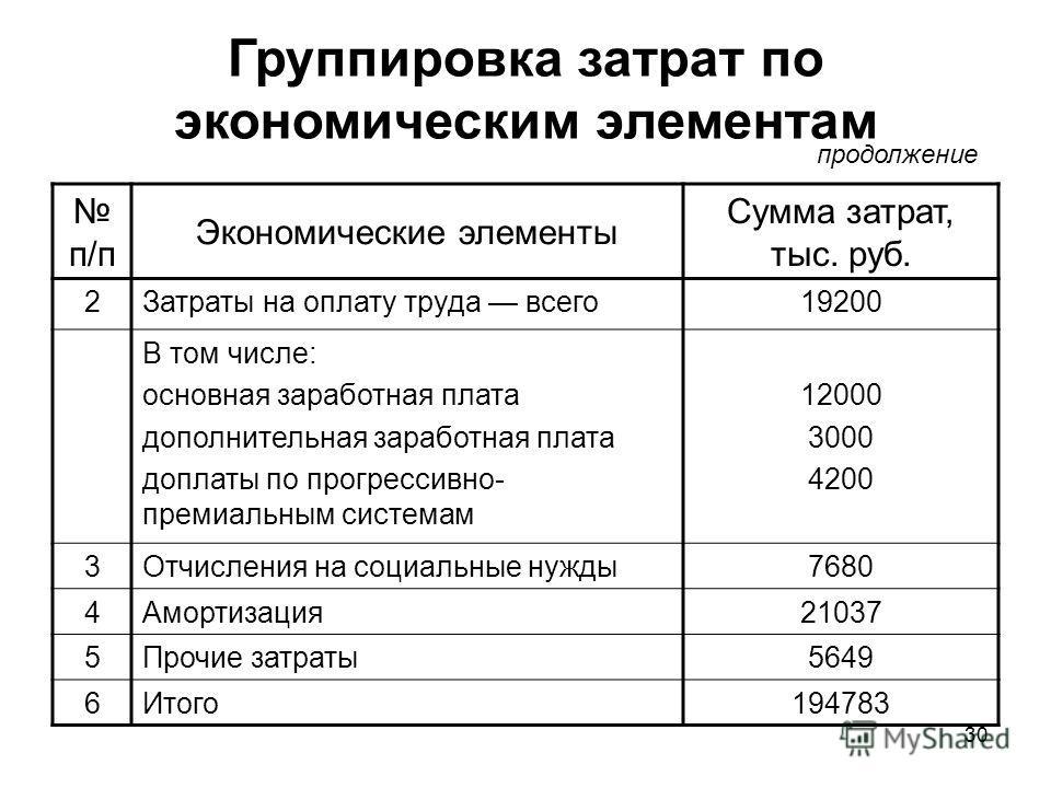 30 Группировка затрат по экономическим элементам п/п Экономические элементы Сумма затрат, тыс. руб. 2Затраты на оплату труда всего19200 В том числе: основная заработная плата дополнительная заработная плата доплаты по прогрессивно- премиальным систем