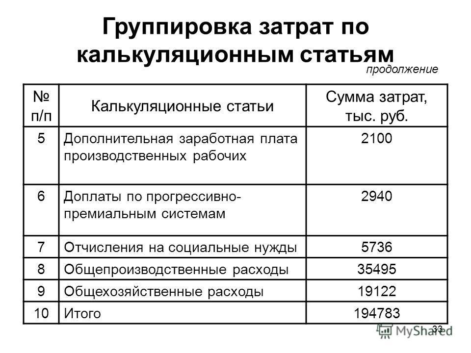 33 Группировка затрат по калькуляционным статьям п/п Калькуляционные статьи Сумма затрат, тыс. руб. 5Дополнительная заработная плата производственных рабочих 2100 6Доплаты по прогрессивно- премиальным системам 2940 7Отчисления на социальные нужды5736