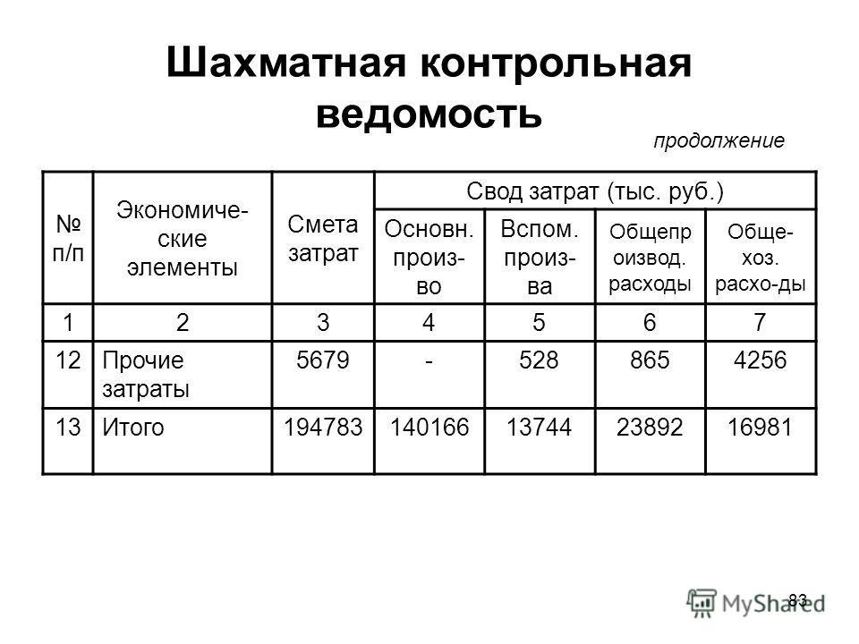 83 Шахматная контрольная ведомость п/п Экономиче- ские элементы Смета затрат Свод затрат (тыс. руб.) Основн. произ- во Вспом. произ- ва Общепр оизвод. расходы Обще- хоз. расхо-ды 1234567 12Прочие затраты 5679-5288654256 13Итого19478314016613744238921