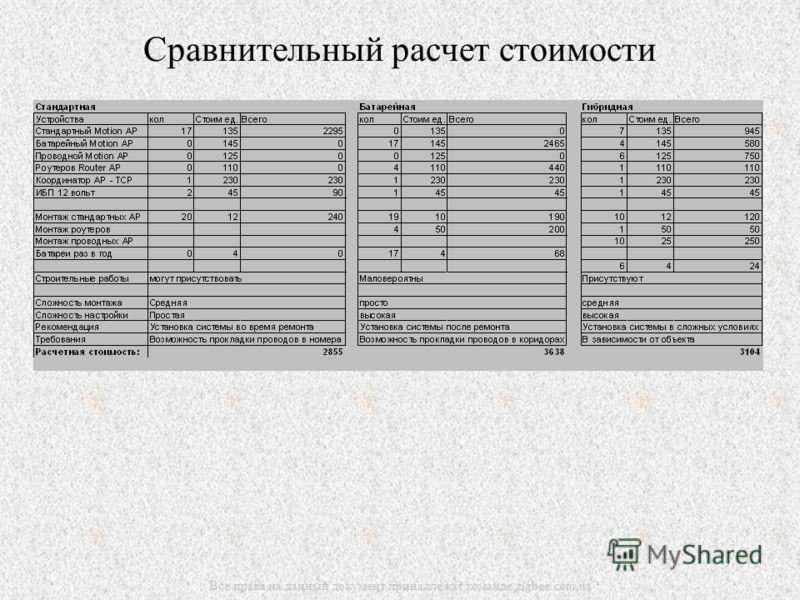 Все права на данный документ принадлежат команде zigbee.com.ua Сравнительный расчет стоимости