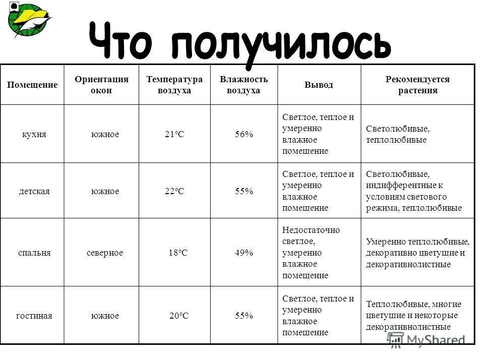 Помещение Ориентация окон Температура воздуха Влажность воздуха Вывод Рекомендуется растения кухня южное21 о С56% Светлое, теплое и умеренно влажное п