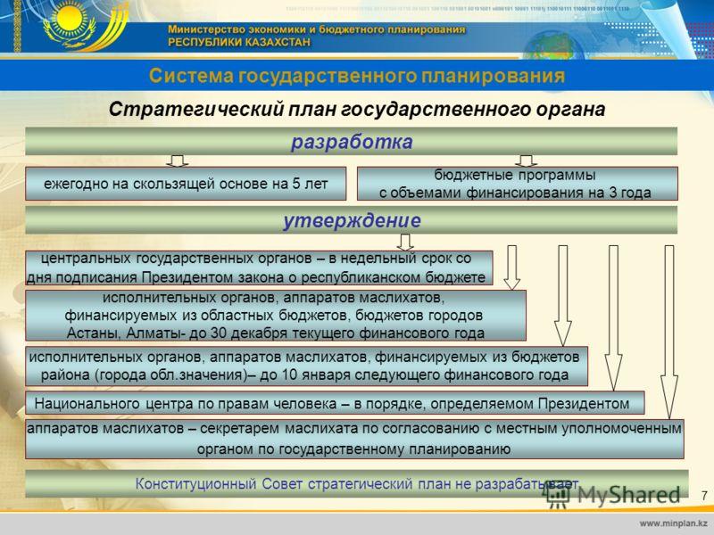 Система государственного планирования ежегодно на скользящей основе на 5 лет бюджетные программы с объемами финансирования на 3 года Стратегический план государственного органа разработка центральных государственных органов – в недельный срок со дня
