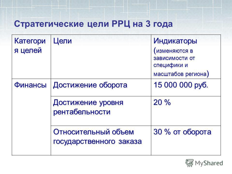 Стратегические цели РРЦ на 3 года Категори я целей ЦелиИндикаторы ( изменяются в зависимости от специфики и масштабов региона ) Финансы Достижение оборота 15 000 000 руб. Достижение уровня рентабельности 20 % Относительный объем государственного зака