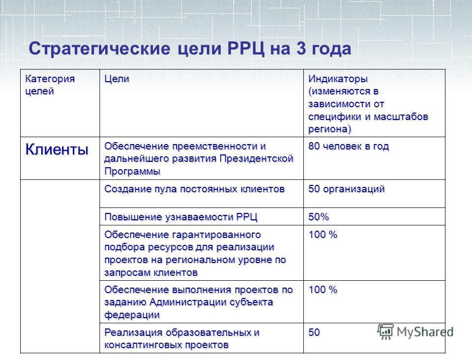 Стратегические цели РРЦ на 3 года Категория целей ЦелиИндикаторы (изменяются в зависимости от специфики и масштабов региона) Клиенты Обеспечение преемственности и дальнейшего развития Президентской Программы 80 человек в год Создание пула постоянных