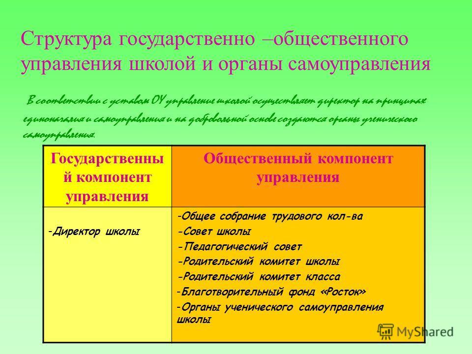В соответствии с уставом ОУ управление школой осуществляет директор на принципах единоначалия и самоуправления и на добровольной основе создаются органы ученического самоуправления. Государственны й компонент управления Общественный компонент управле