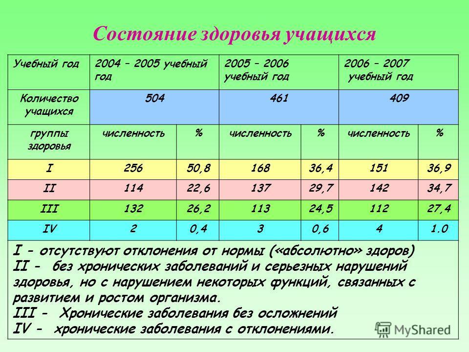 Состояние здоровья учащихся Учебный год2004 – 2005 учебный год 2005 – 2006 учебный год 2006 – 2007 учебный год Количество учащихся 504461409 группы здоровья численность% % % I25650,816836,415136,9 II11422,613729,714234,7 III13226,211324,511227,4 IV20