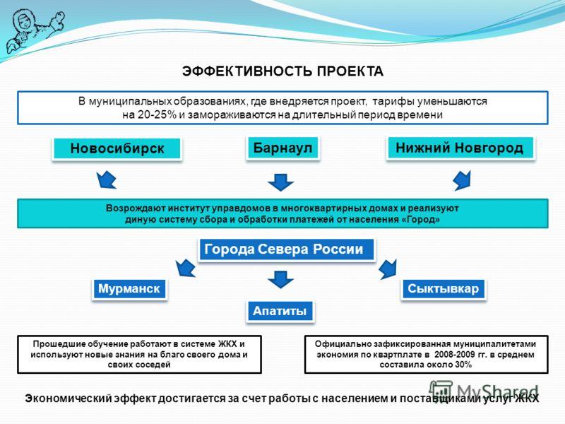 ЭФФЕКТИВНОСТЬ ПРОЕКТА Экономический эффект достигается за счет работы с населением и поставщиками услуг ЖКХ В муниципальных образованиях, где внедряется проект, тарифы уменьшаются на 20-25% и замораживаются на длительный период времени Новосибирск Ба
