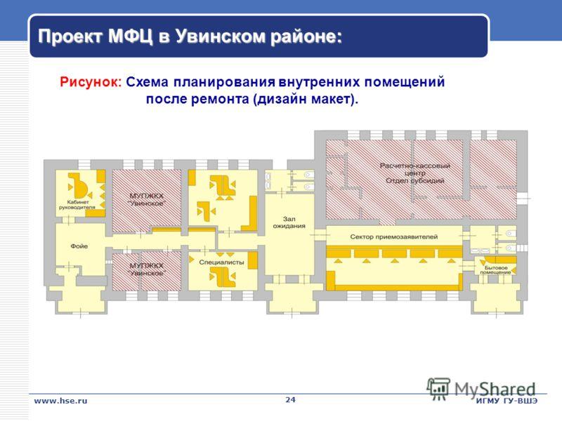 Проект МФЦ в Увинском районе: 24 www.hse.ruИГМУ ГУ-ВШЭ Рисунок: Схема планирования внутренних помещений после ремонта (дизайн макет).