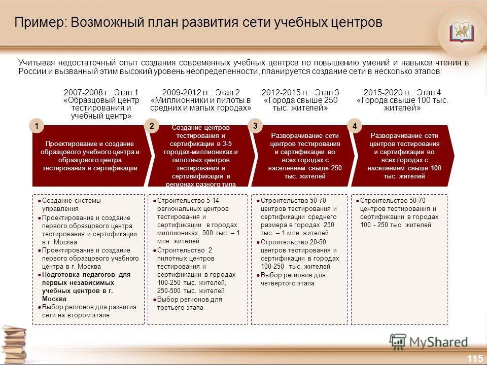 115 Пример: Возможный план развития сети учебных центров Учитывая недостаточный опыт создания современных учебных центров по повышению умений и навыков чтения в России и вызванный этим высокий уровень неопределенности, планируется создание сети в нес
