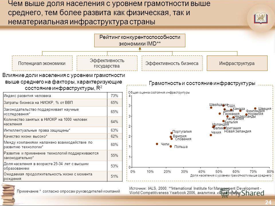 24 Чем выше доля населения с уровнем грамотности выше среднего, тем более развита как физическая, так и нематериальная инфраструктура страны Индекс развития человека73% Затраты бизнеса на НИОКР, % от ВВП65% Законодательство поддерживает научные иссле