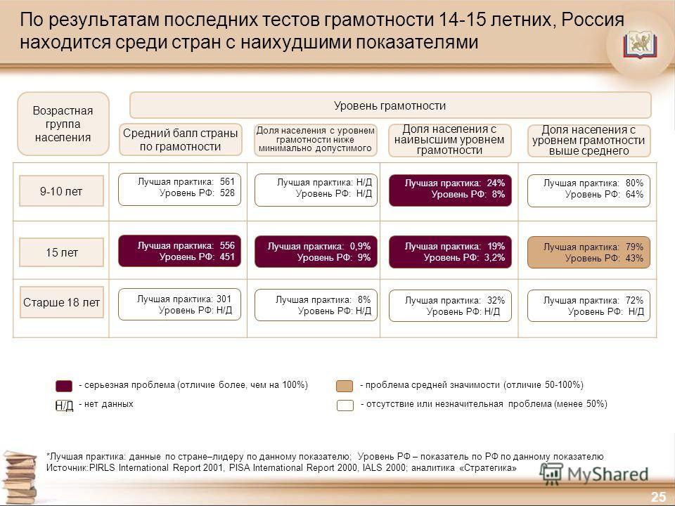 25 По результатам последних тестов грамотности 14-15 летних, Россия находится среди стран с наихудшими показателями 9-10 лет 15 лет Старше 18 лет - серьезная проблема (отличие более, чем на 100%)- проблема средней значимости (отличие 50-100%) - нет д