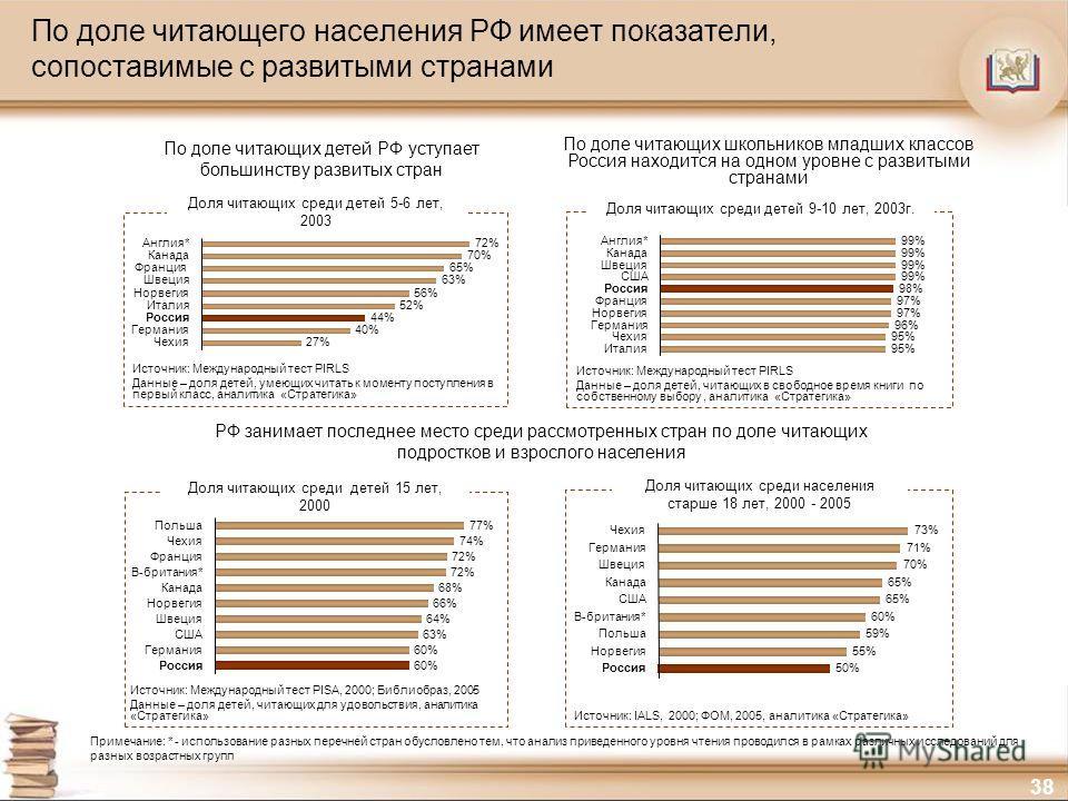 38 По доле читающего населения РФ имеет показатели, сопоставимые с развитыми странами Доля читающих среди детей 15 лет, 2000 Доля читающих среди детей 9-10 лет, 2003г. Доля читающих среди детей 5-6 лет, 2003 Доля читающих среди населения старше 18 ле