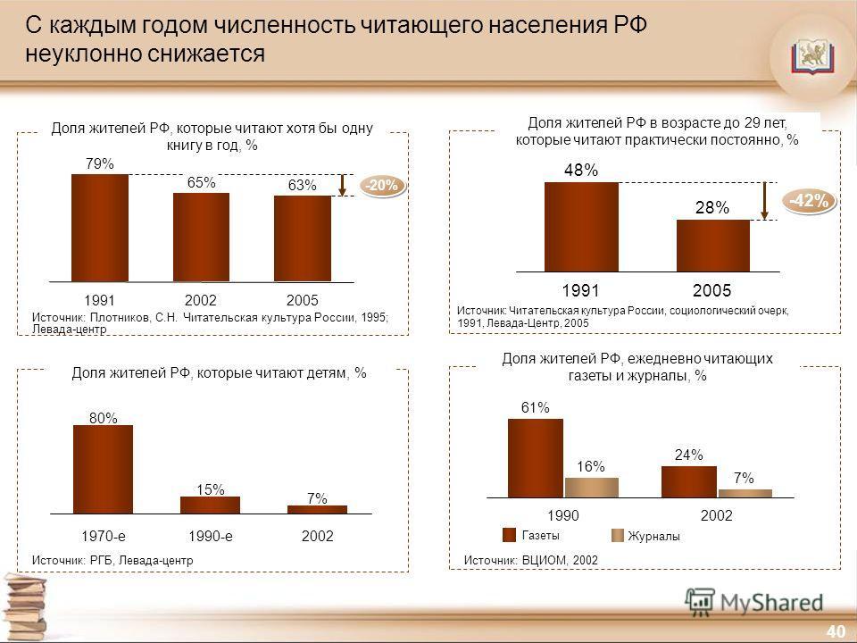 40 С каждым годом численность читающего населения РФ неуклонно снижается 80% 1990-е 15% 1970-е 7% 2002 Доля жителей РФ, которые читают хотя бы одну книгу в год, % Доля жителей РФ, которые читают детям, % Источник: Плотников, С.Н. Читательская культур