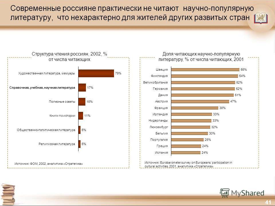 41 Современные россияне практически не читают научно-популярную литературу, что нехарактерно для жителей других развитых стран 79%Художественная литература, мемуары 17%Справочная, учебная, научная литература 16%Полезные советы 11%Книги по истории 5%О