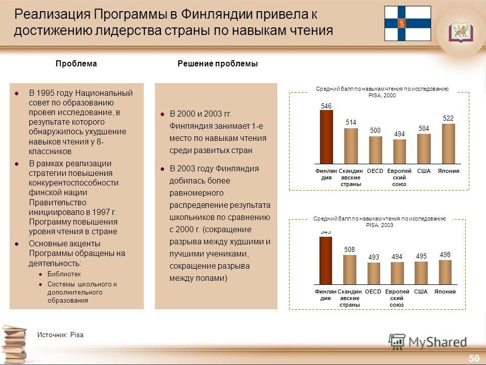 50 Реализация Программы в Финляндии привела к достижению лидерства страны по навыкам чтения В 2000 и 2003 гг. Финляндия занимает 1-е место по навыкам чтения среди развитых стран В 2003 году Финляндия добилась более равномерного распределение результа